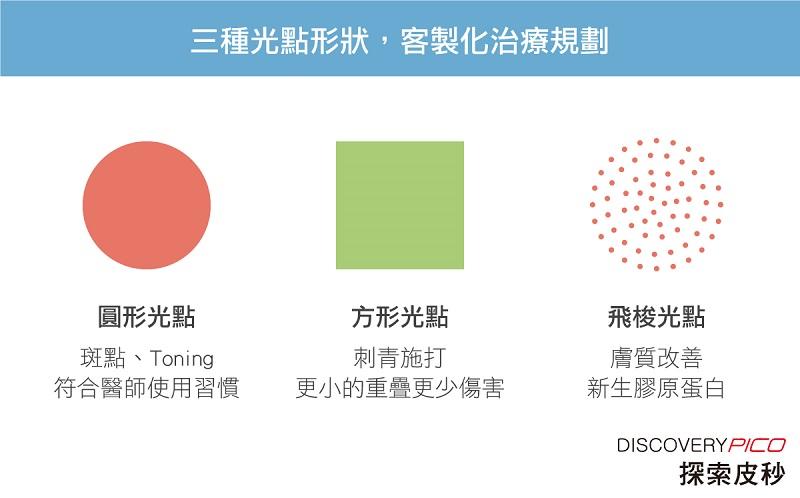 三種光點形狀,客製化治療規劃探索皮秒4