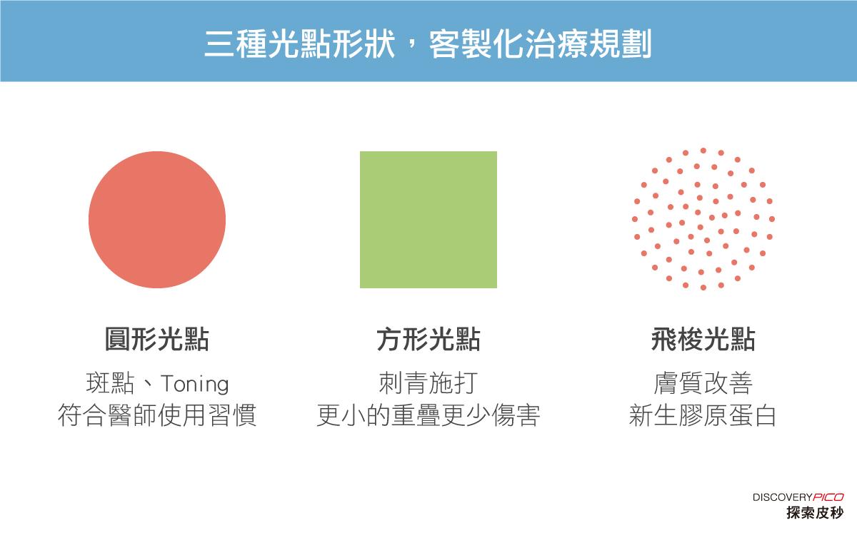 三種光點形狀,客製化治療規劃